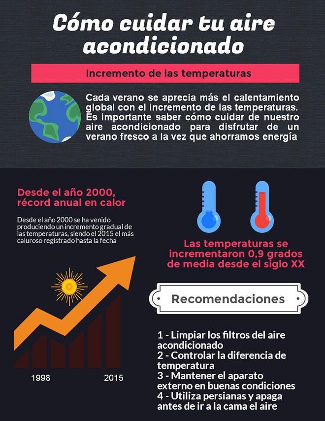 Cuidados b sicos del aire acondicionado en verano for Temperatura ideal aire acondicionado invierno