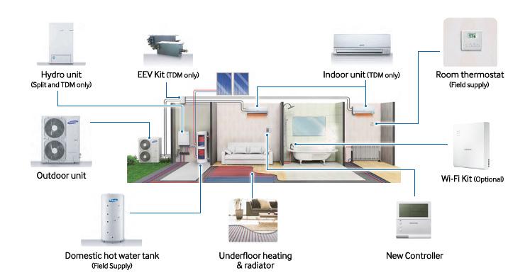 Samsung Presenta Sus Equipos De Aerotermia Eco Heating System
