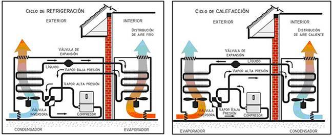 Ciclo de refrigeración y calefacción
