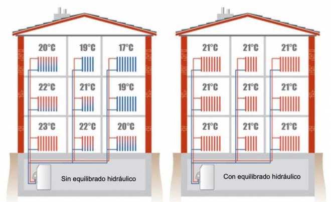 Equilibrio hidráulico para calefacción y refrigeración