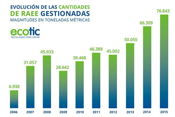 ECOTIC gestionó más de 76 millones de kilogramos de residuos electrónicos en 2015