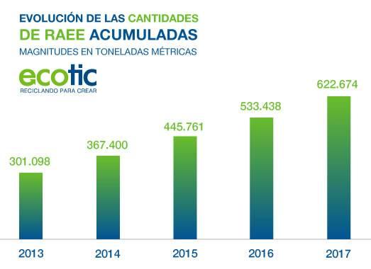 Datos 2017 de Fundación ECOTIC