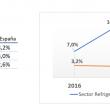 Evolución anual en España del sector de la refrigeración